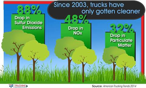 Pollution Reduction Graphic