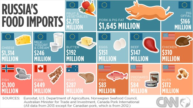 Russia Food Imports